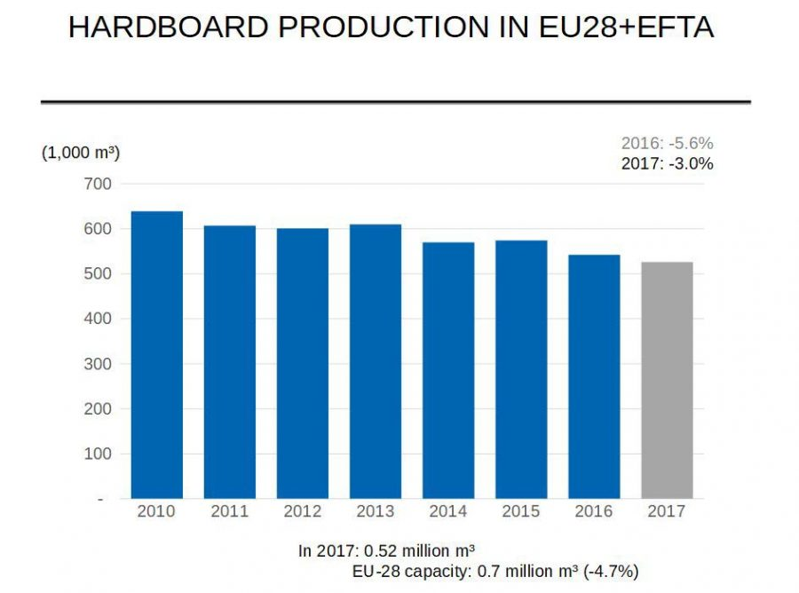 hardboard-production-in-eu28