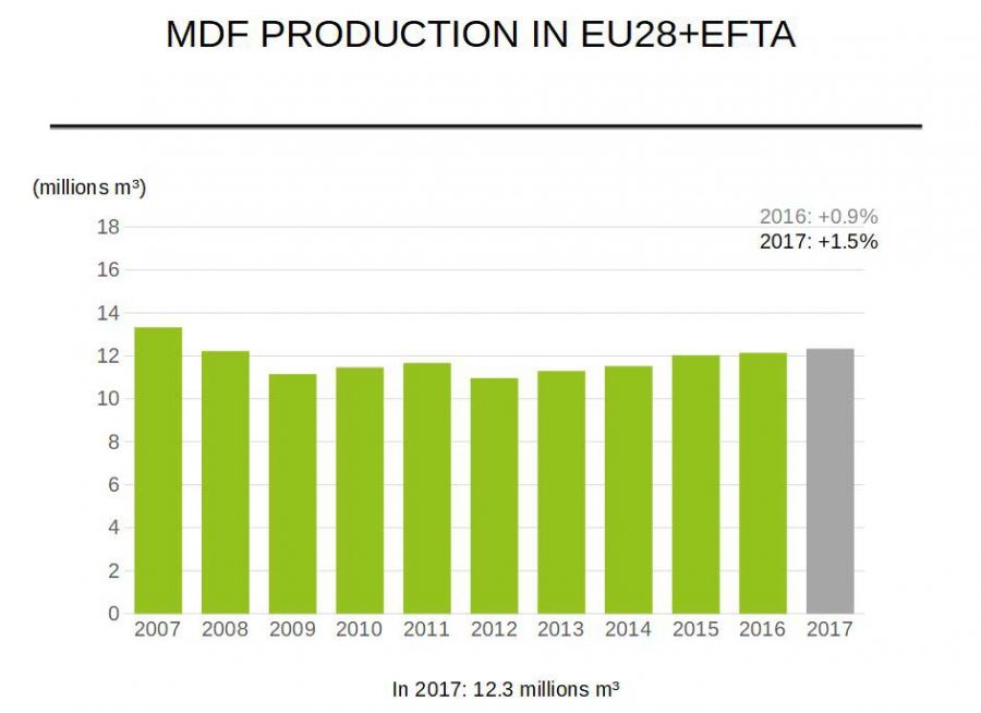 mdf-production-in-eu28