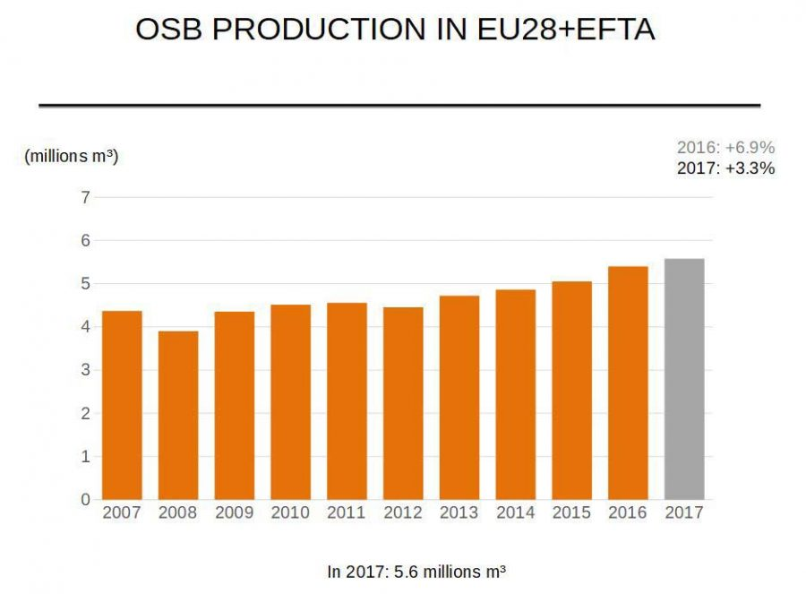 osb-production-in-eu28