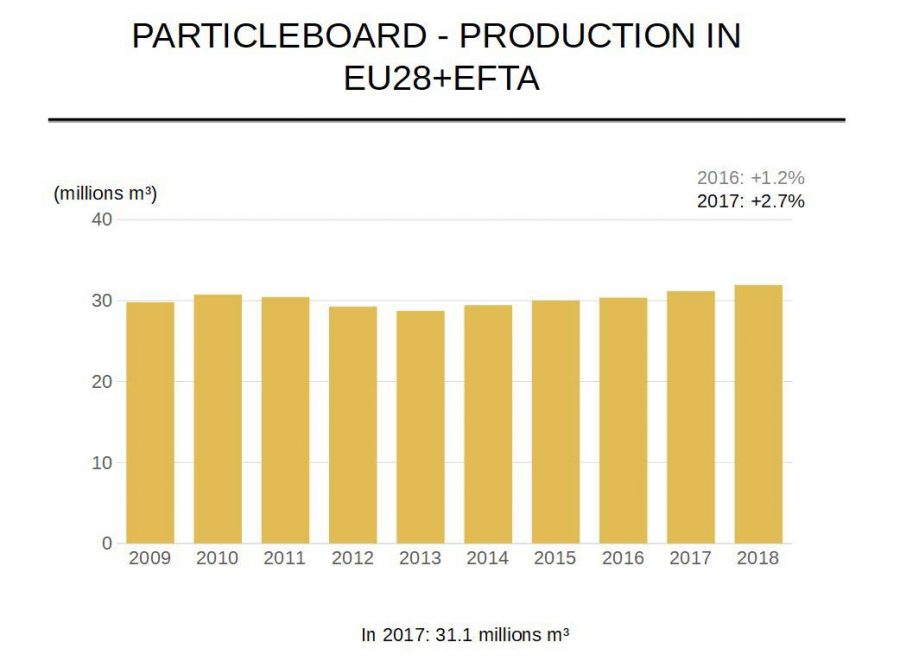 particleboard-production-in-eu28