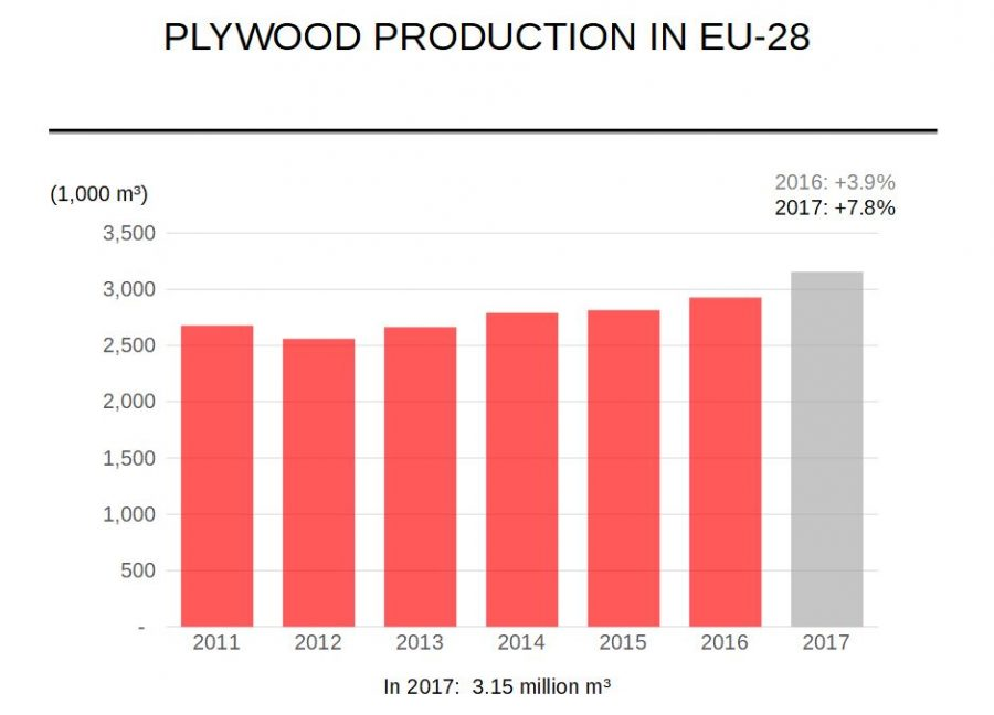 plywood-production-in-eu28