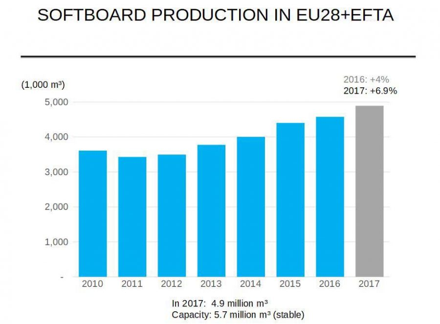 softboard-production-in-eu28