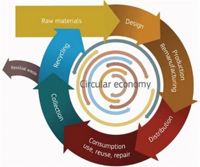 circular economy-400x333